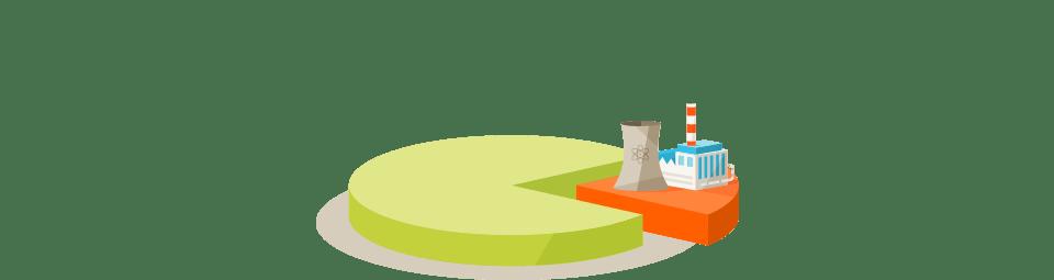 EDF market share