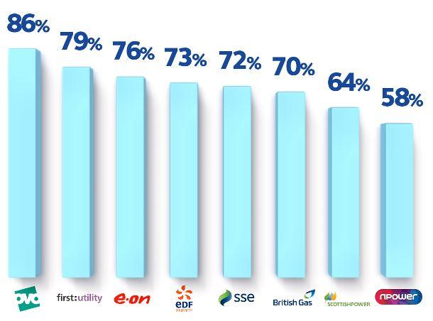 Scottish Power customer satisfaction 2014