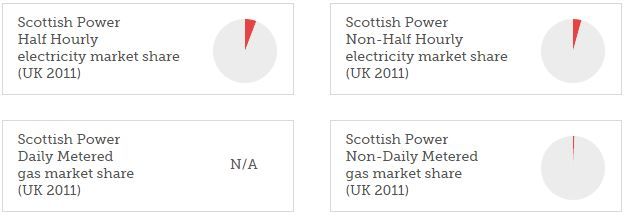 Scottish Power market share 2011