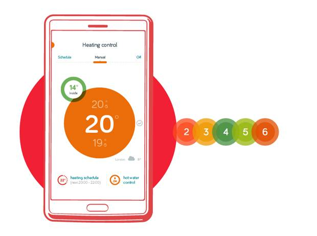 British Gas Hive Active Heating Thermostat Guide : Energy Numbers