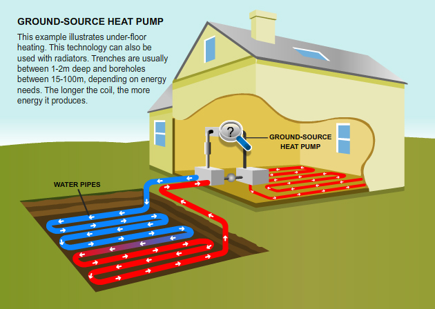 British gas ground source heat pumps the benefits for Gas hot air heating systems