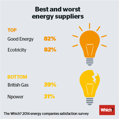 Independent energy suppliers