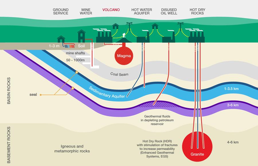 Ground energy diagram