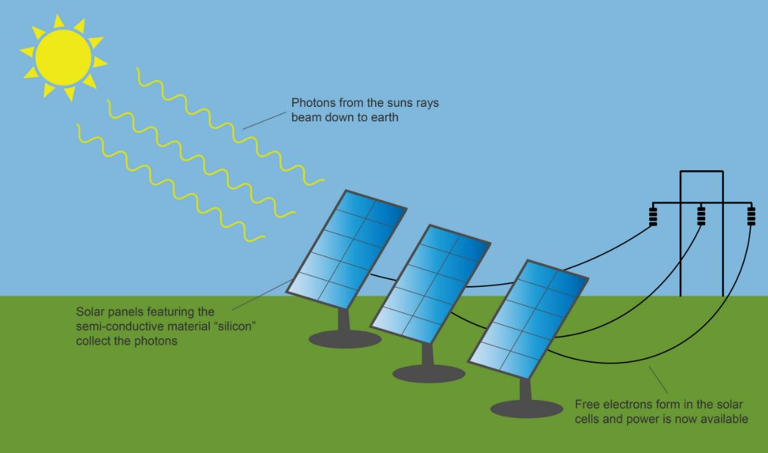Renewable Energy Explained Ecn