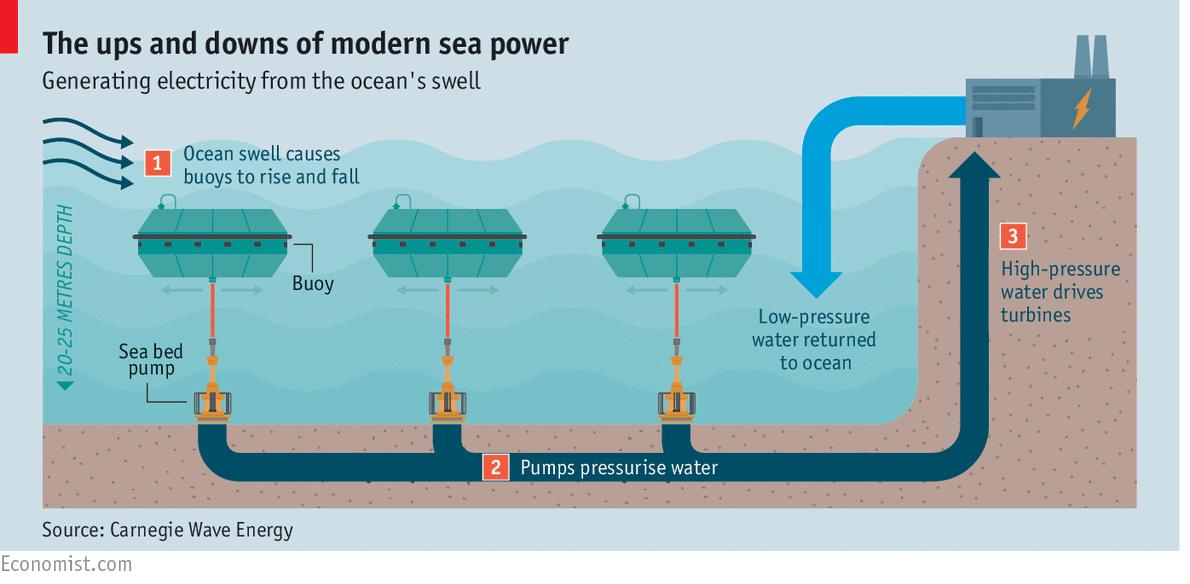 Water energy diagram