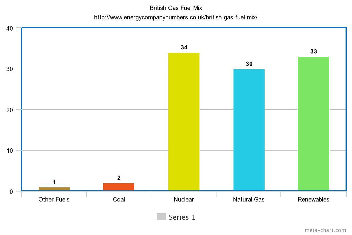 British Gas Fuel Mix Bar Chart