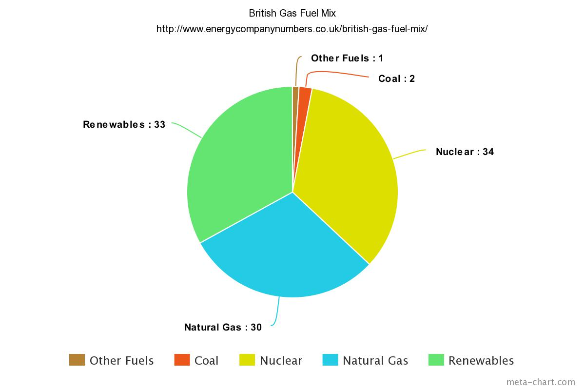British Gas Fuel Mix Pie Chart