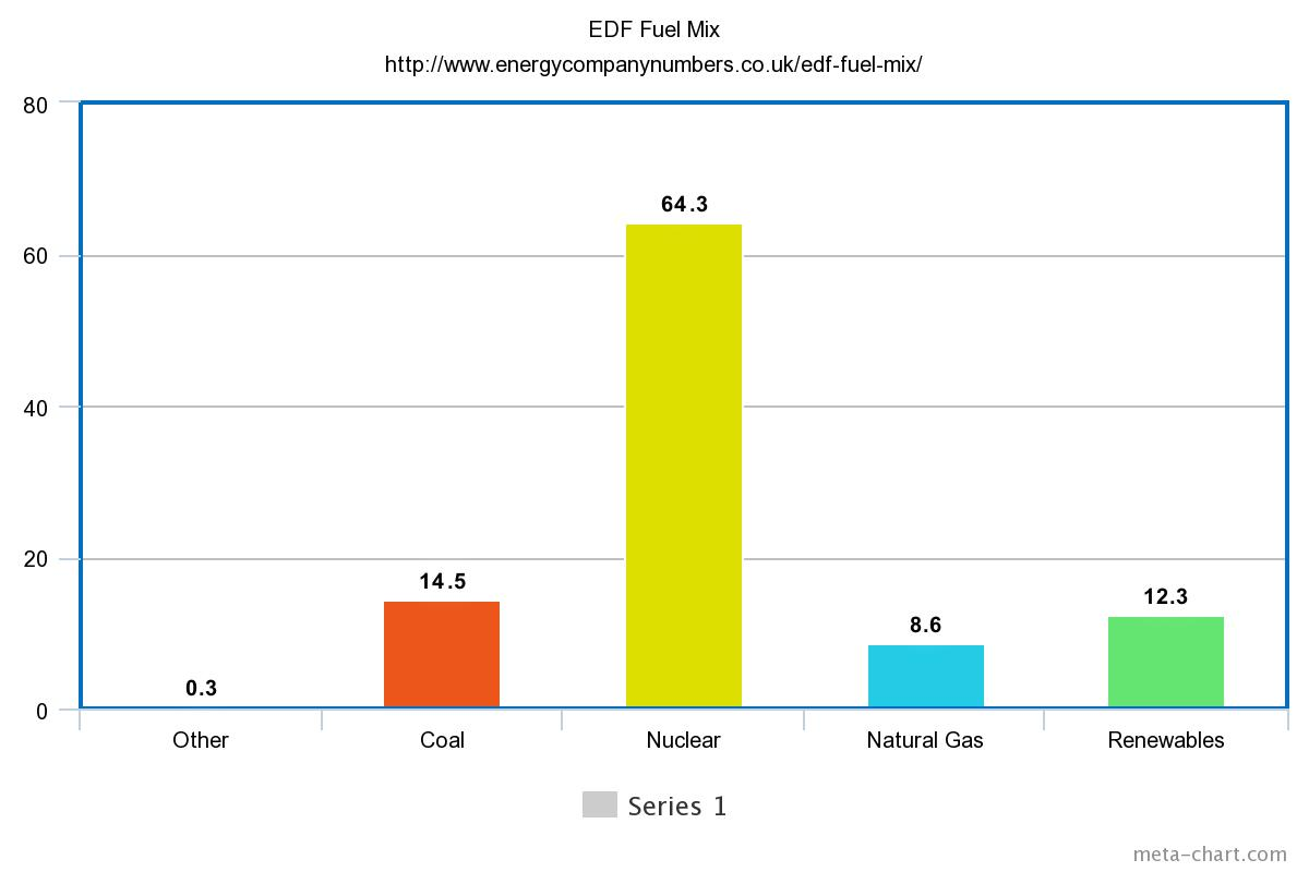 EDF Fuel Mix Bar Chart
