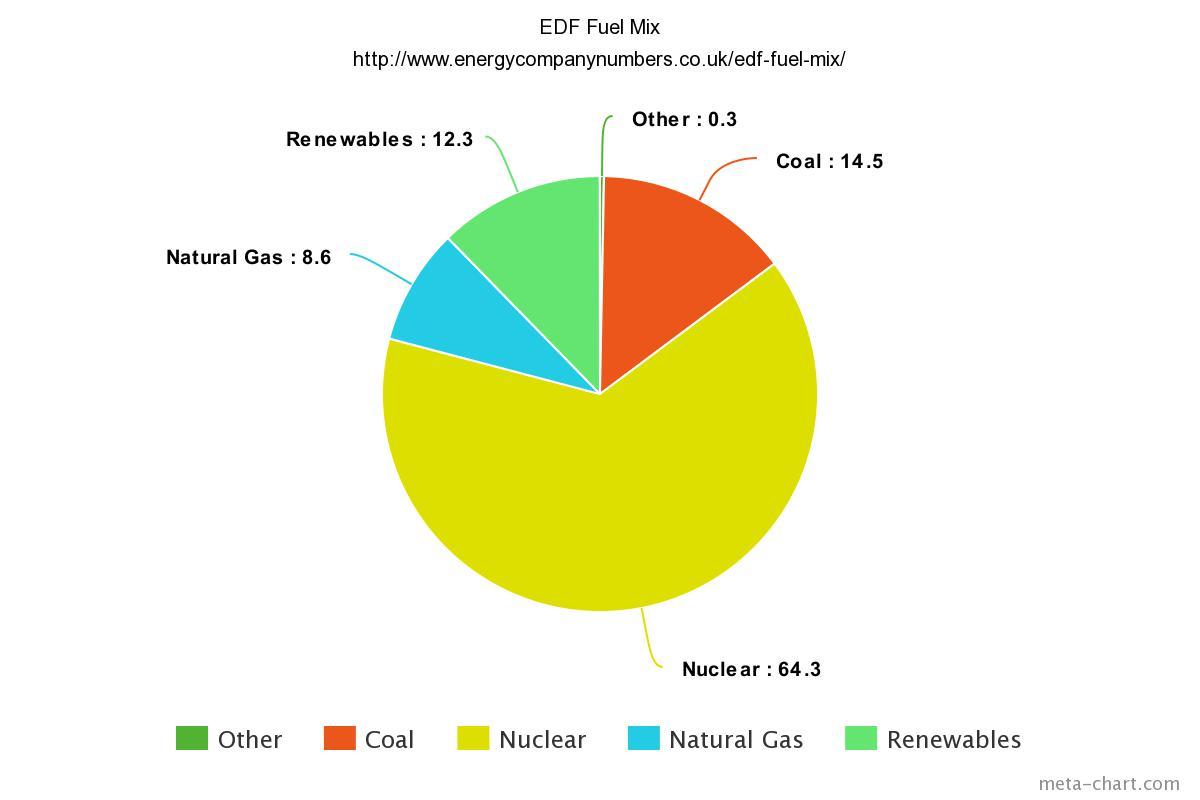 EDF Fuel Mix Pie Chart