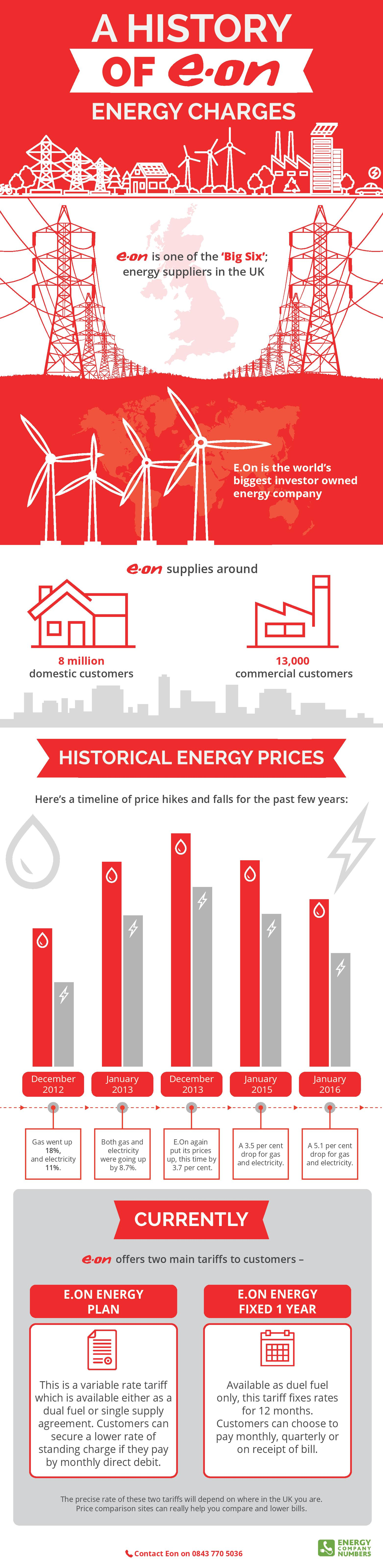 History of E.on Energy Charges INFOGRAPHIC